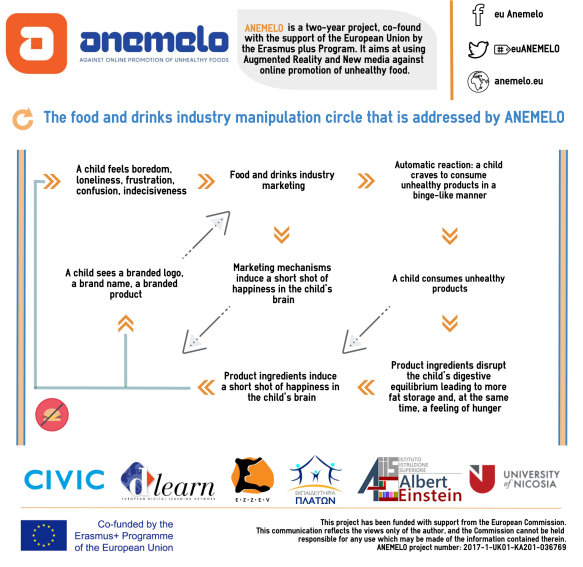 ANEMELO - Infographic 1